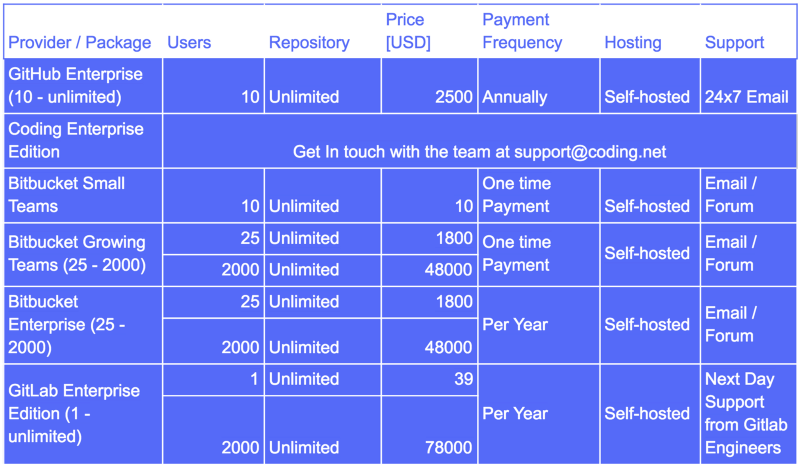 Paid Self-Hosted Plans